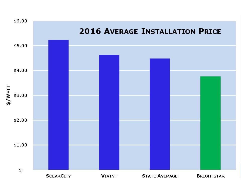 Compare Price Massachusetts Solar Companies