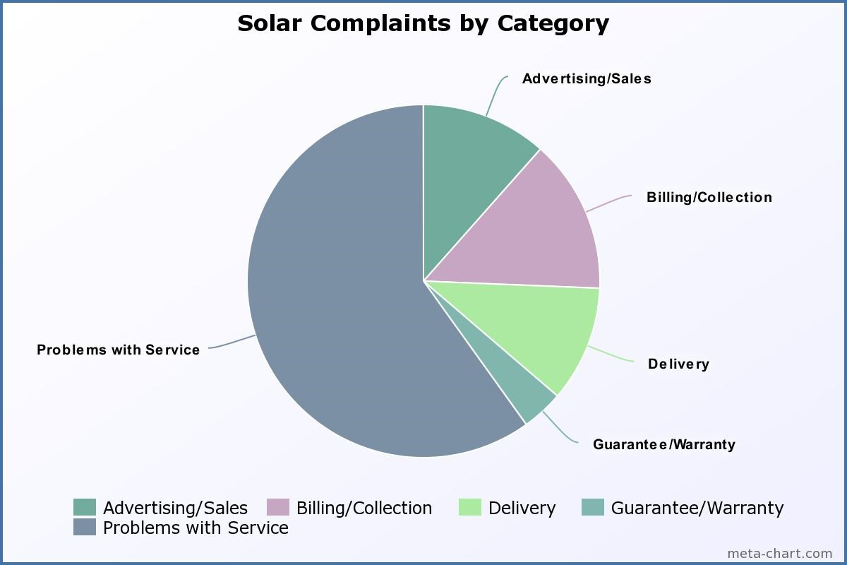 solar complaints by category